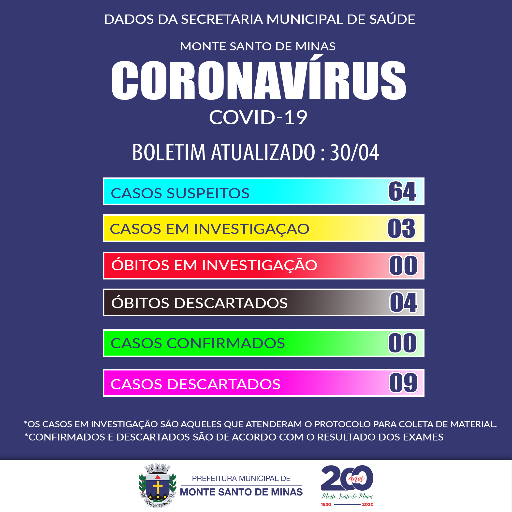 Boletim COVID-19 mês de abril 2020